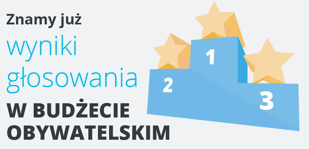 Są wyniki I edycji BO Małopolska