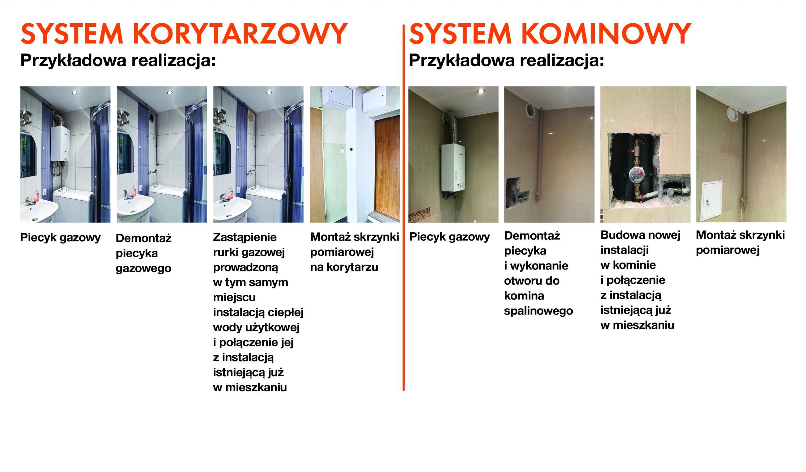 Jak wygląda instalacja ciepłej wody użytkowej w budynku?